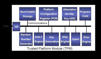 TPMArchitecture