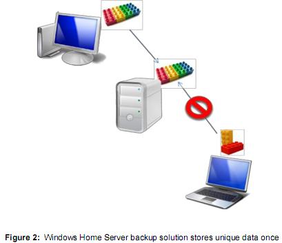 cluster level storage